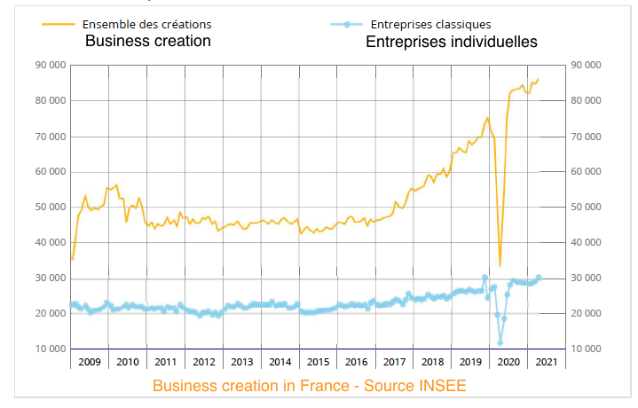 France - Business registrations bounce back in 2021